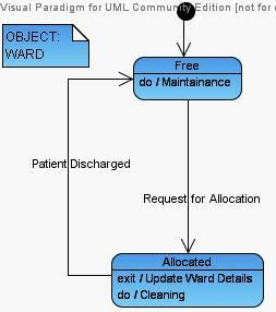 Uml diagrams for hospital management system programs and notes for mca state diagram for ward hospital management uml diagram ccuart Gallery