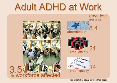 adult ADHD workplace effects and statistics