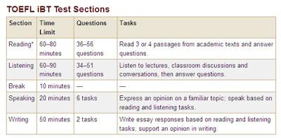 toefl essay grading