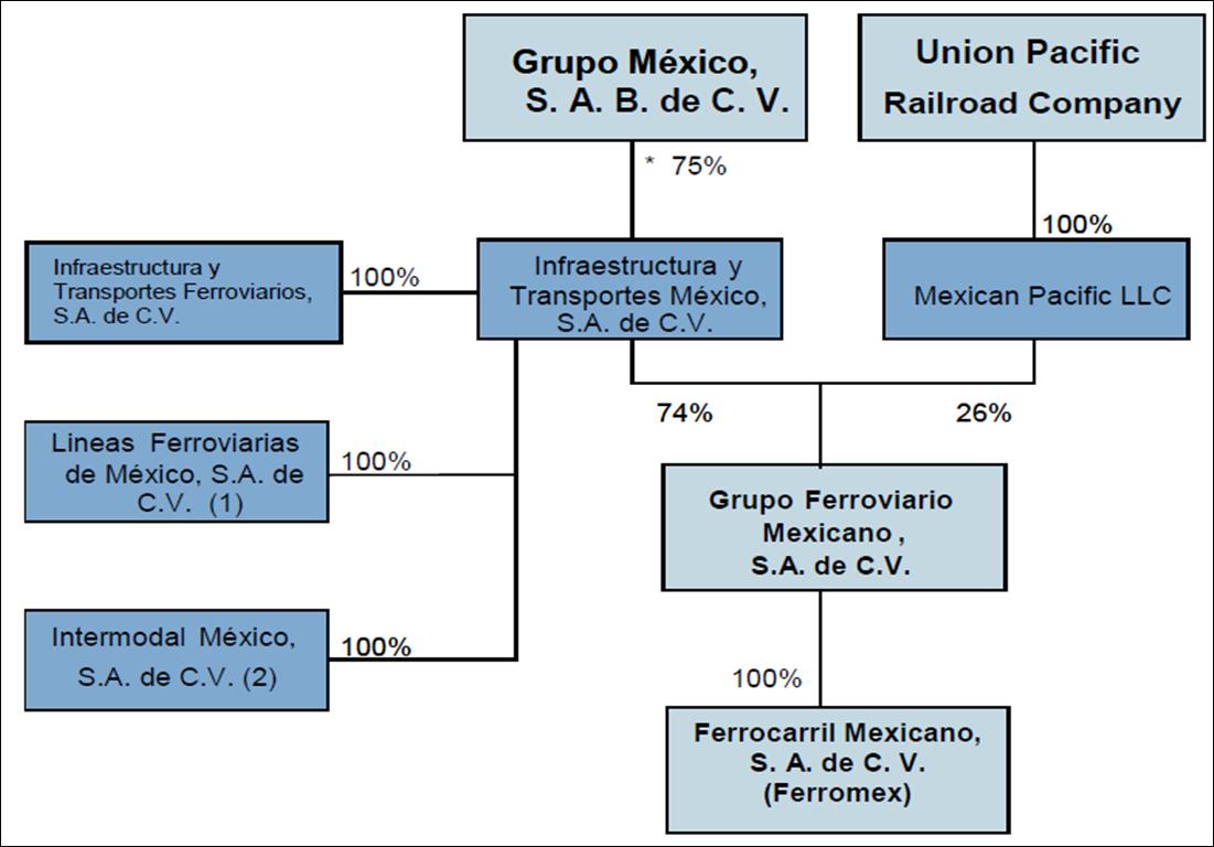 Organigrama De Nissan Mexicana