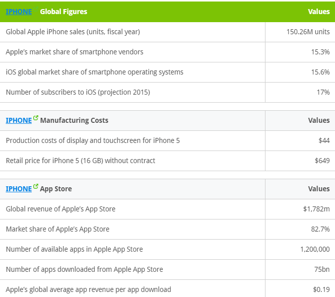 facts of iphone : manufacturing cost, app store revenue and  margins on iphone