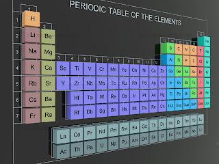 tabelul periodic 3d