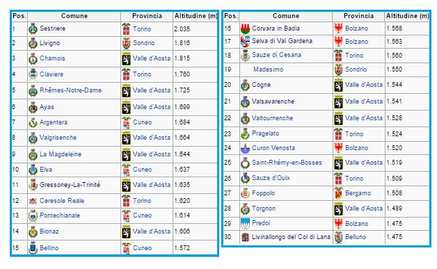 comuni più alti in Italia