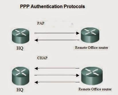 Configuration de protocoles réseaux PAP et CHAP