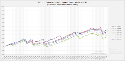 Iron Condor Equity Curves RUT 38 DTE 12 Delta Risk:Reward Exits
