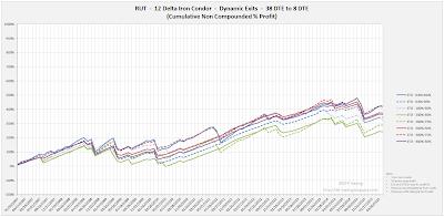 Iron Condor Equity Curves RUT 38 DTE 12 Delta Risk:Reward Exits