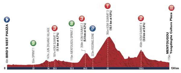 Perfil Tour de Pekin