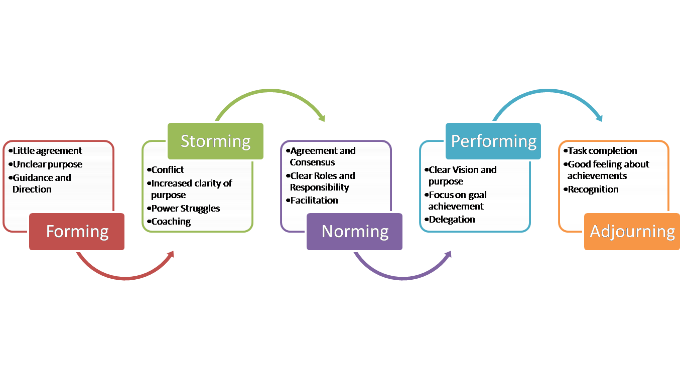 five stages of group development