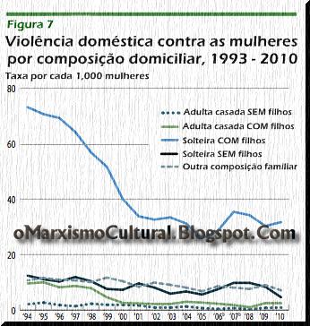 [Imagem: Grafico_Violencia_Contra_Mulheres.png]