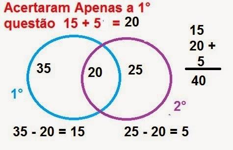 Professor estevam exerccio sobre conjuntos 9ano diagrama de venn acima observe que se somarmos todos os elementos teremos um nmero maior que 40 pois 35 20 25 80 isto se deve ao fato de ccuart Images