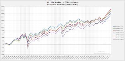SPX Short Options Straddle Equity Curves - 52 DTE - Risk:Reward 45% Exits