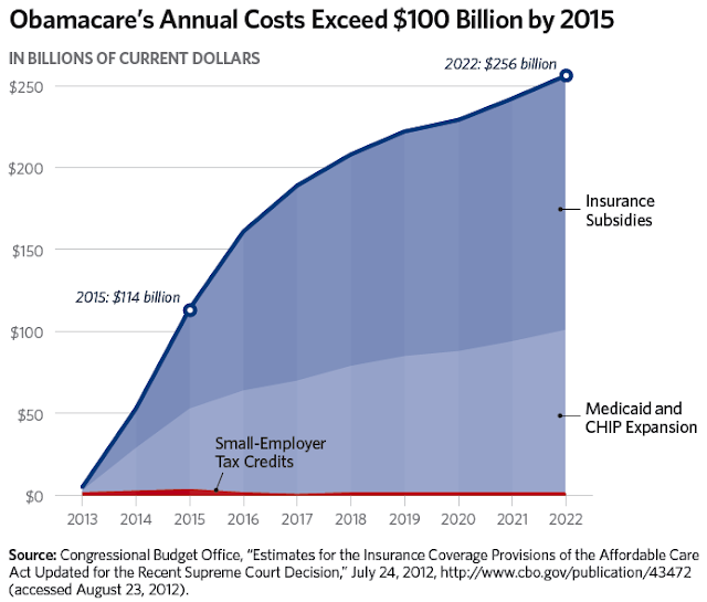 Obamacare To Cost $114 Bil By 2015 - chart