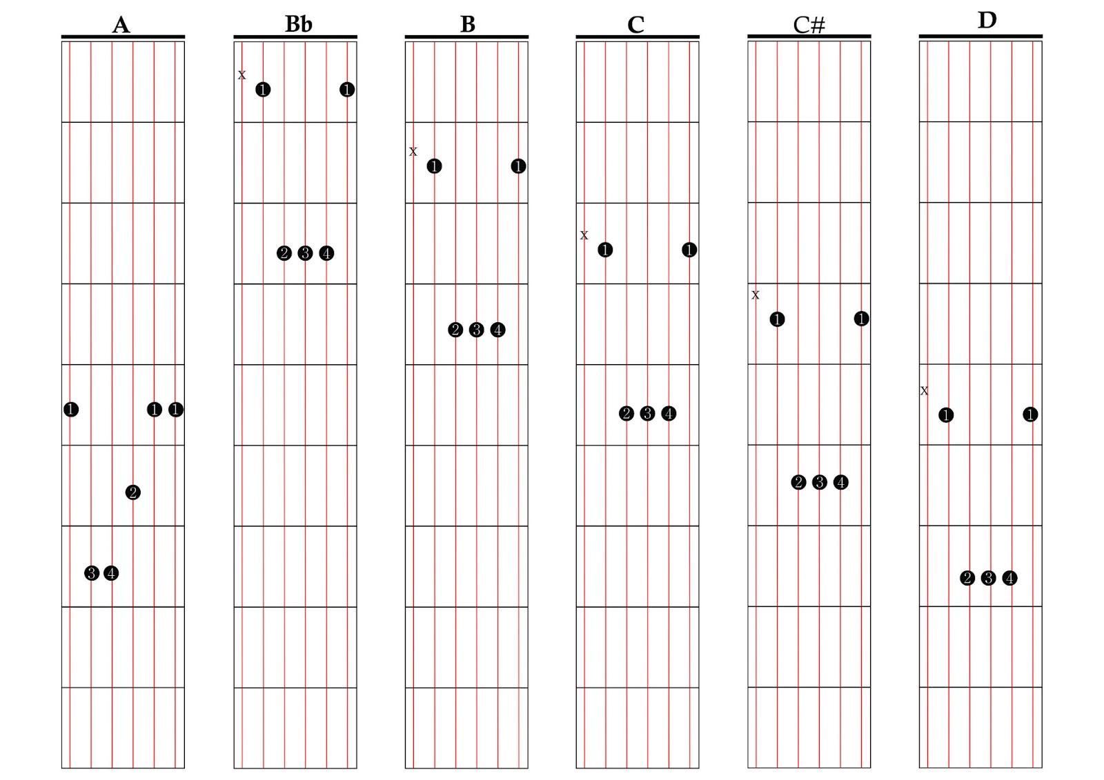 Belajar Main Gitar : Macam-Macam Chord Gitar | Blog Merdeka