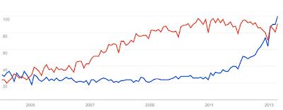 content marketing seo marketing graph