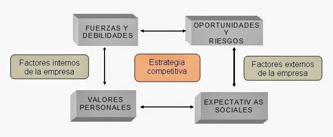 Método de formulación de la estrategia competitiva