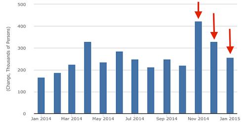 Data Non Farm Payrolls AS bagus, akibatnya harga emas ikut tumbang