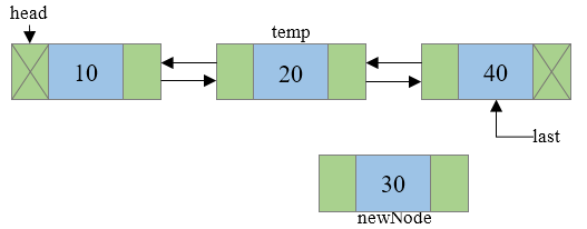 Insertion of new node in a doubly linked list Step 2