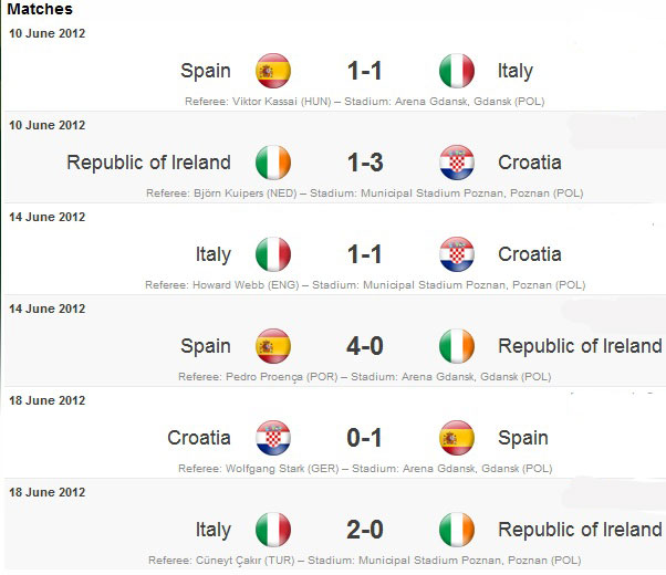 Euro 2012 wallpaper euro 2012 group c team squad for Euro 2012 groupe