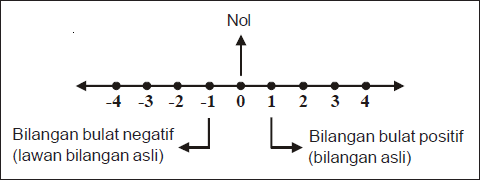 Bilangan bulat matematika smp bilangan bulat dapat juga digambarkan pada garis bilangan perhatikan gambar garis bilangan pada diagram berikut ini ccuart Images