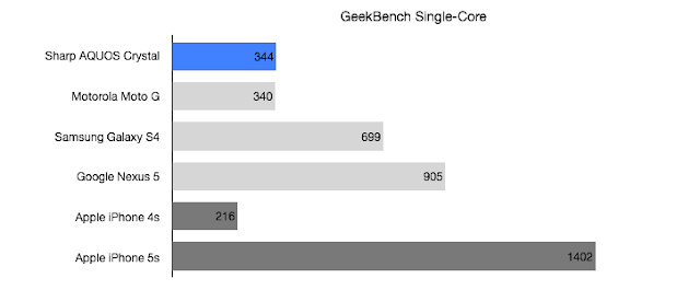 Sharp AQUOS Crystal Geekbench Single Core