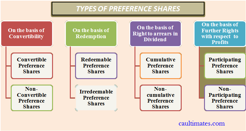 Redemption Of Preference Shares Notes Ca Ipcc Exams