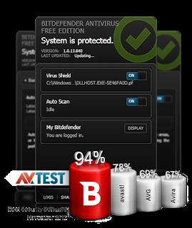 Antivirus Free Terbaik 2013 | Bitdevender Antivirus Free Edition