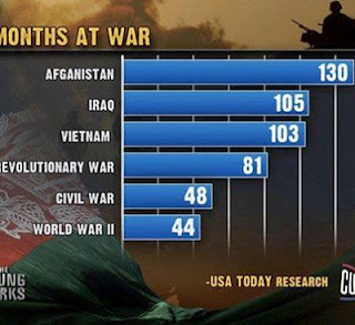 WW II: 44 Months. Iraq: 130 Months And Counting.