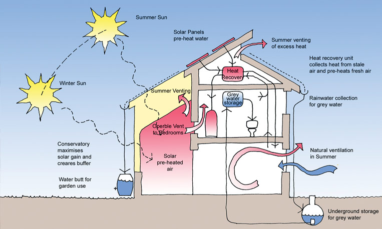 Active solar home diagram active vs passive solar heating for Active solar house plans