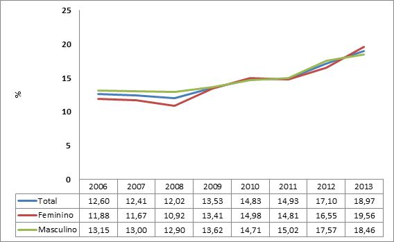 Gráfico 3 – Prevalência de prática de musculação para ambos os sexos (Vigitel 2006 a 2013)