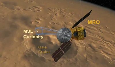 Curiosity MSL lands on Mars. Computer simulation of Mars Reconnaissance Orbiter (MRO) looking at the supersonic parachute stage. 6 August 2012. NASA/JPL.