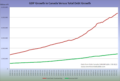 debt versus gdp chart in canada
