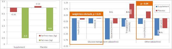 Modification de la composition corporelle, gestion du glucose et acides gras