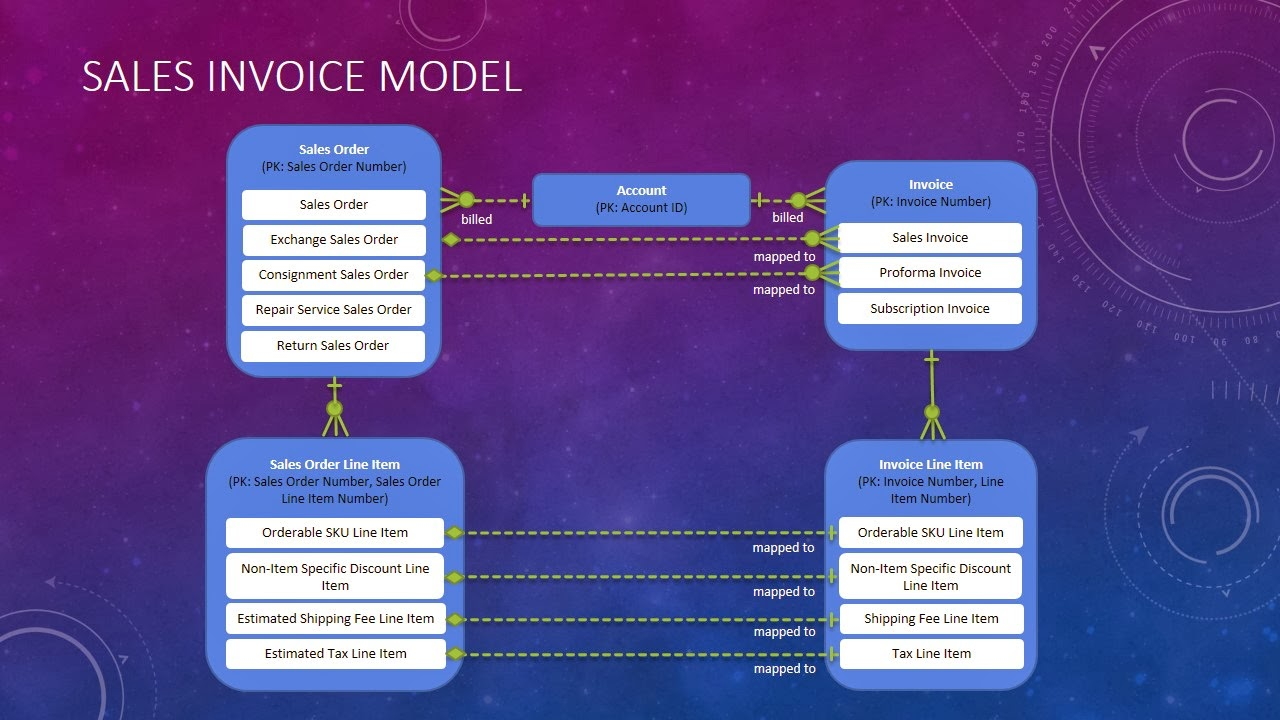 Baseline Conceptual Models: Sales Invoice Model  Model Of Invoice