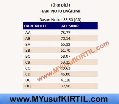 Açıköğretim Fakültesi ( AÖF ) Adalet Bölümü Türk Dili I Dersi Harf Notu Dağılımı