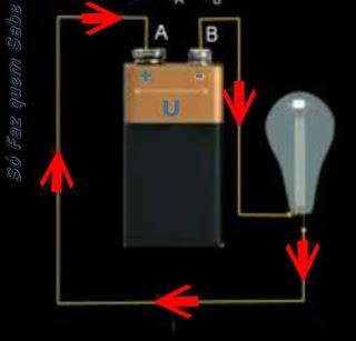 Diferença de Potencial e o sentido real da corrente elétrica.