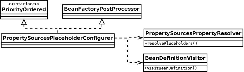 PropertySourcesPlaceholderConfigurer