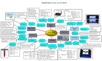 contoh mindmap fisika alat-alat ukur | SCIENTISTS ONLY