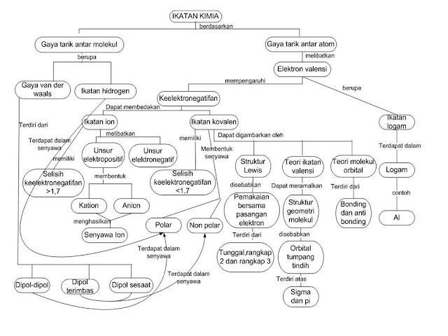 peta konsep ikatan kimia