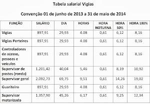 Tabela Salarial Vigias 2013/2014
