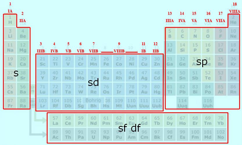 Qumica general la tabla peridica de los elementos en la siguiente grfica se presentan los grupos de la tabla peridica segn la iupac se recomienda numerar los grupos en nmeros del 1 al 18 urtaz Images