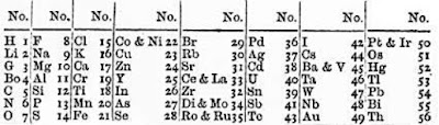 Sistem Periodik Newlands