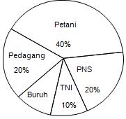 Soal matematika soal soal diagram lingkaran diagram lingkaran berikut data pekerjaan orang tua siswa kelas x suatu sma jika orang tua siswa sebanyak 180 orang maka yang pekerjaannya sebagai buruh ccuart Gallery