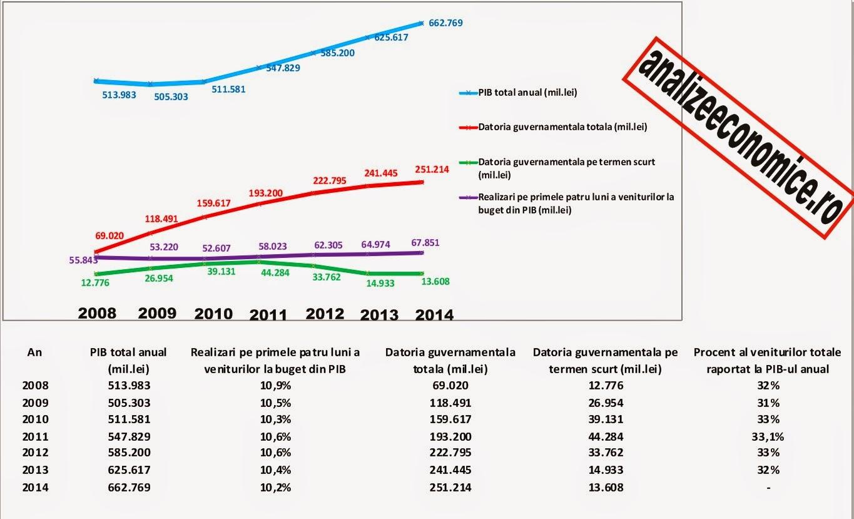 Cum au evoluat Pib-ul României și datoria în perioada 2008 - 20014