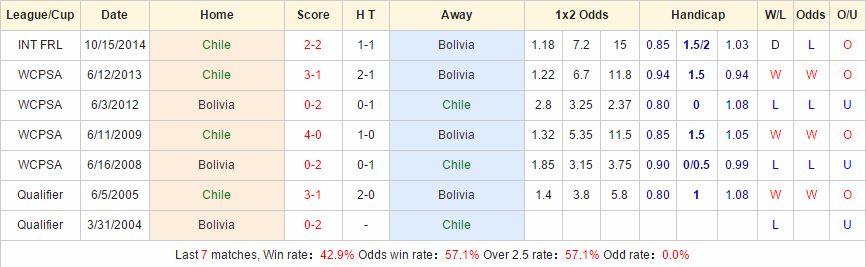 Kèo thơm chính xác Chile vs Bolivia