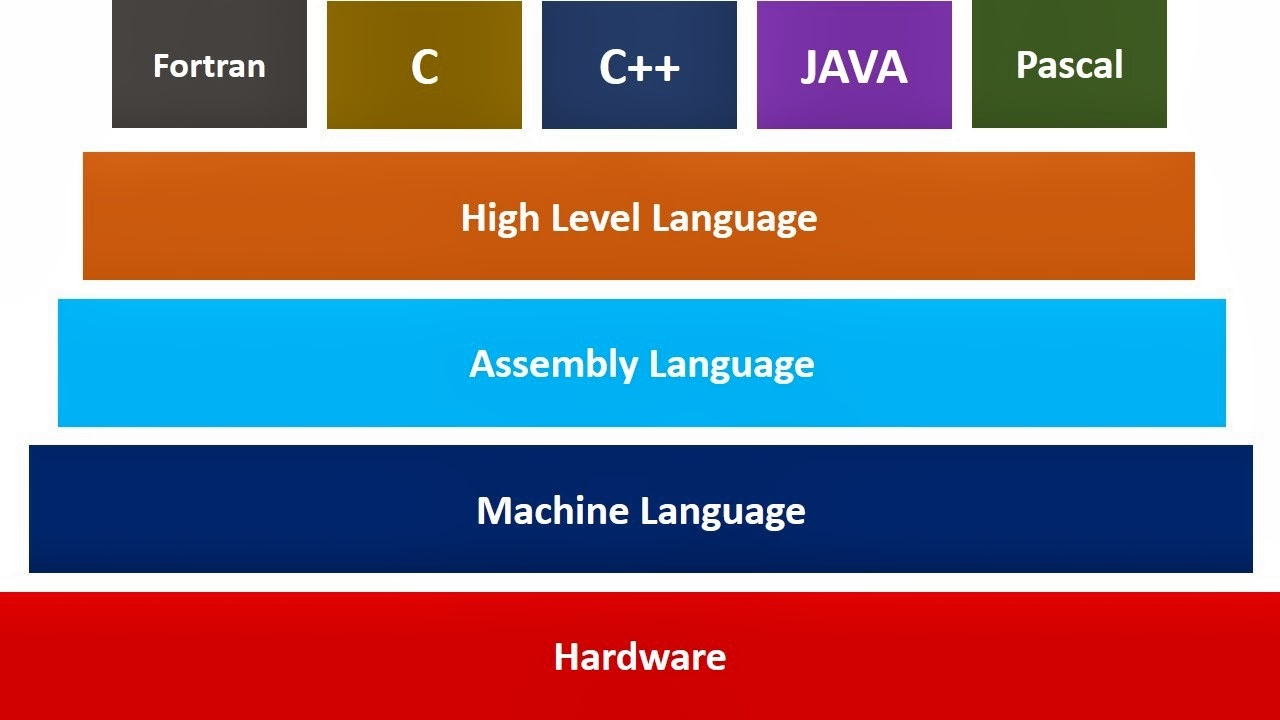 computer programming languages This page discusses the different popular programming languages and help you   when you view a website, a central computer called a server sends you a.
