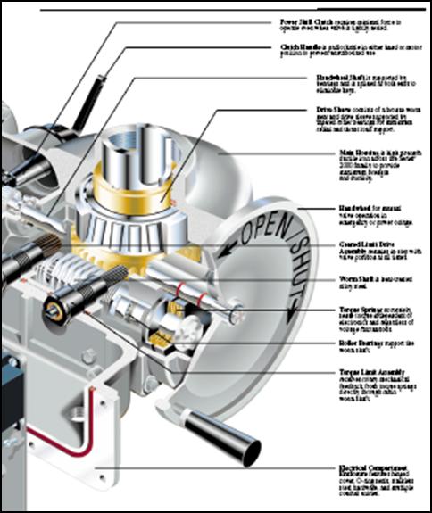 eim 2000 series actuator manual