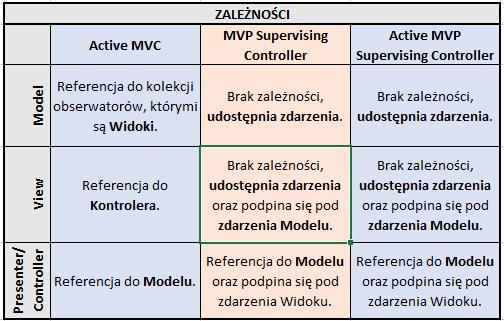 Active MVP Supervising Controller - zależności