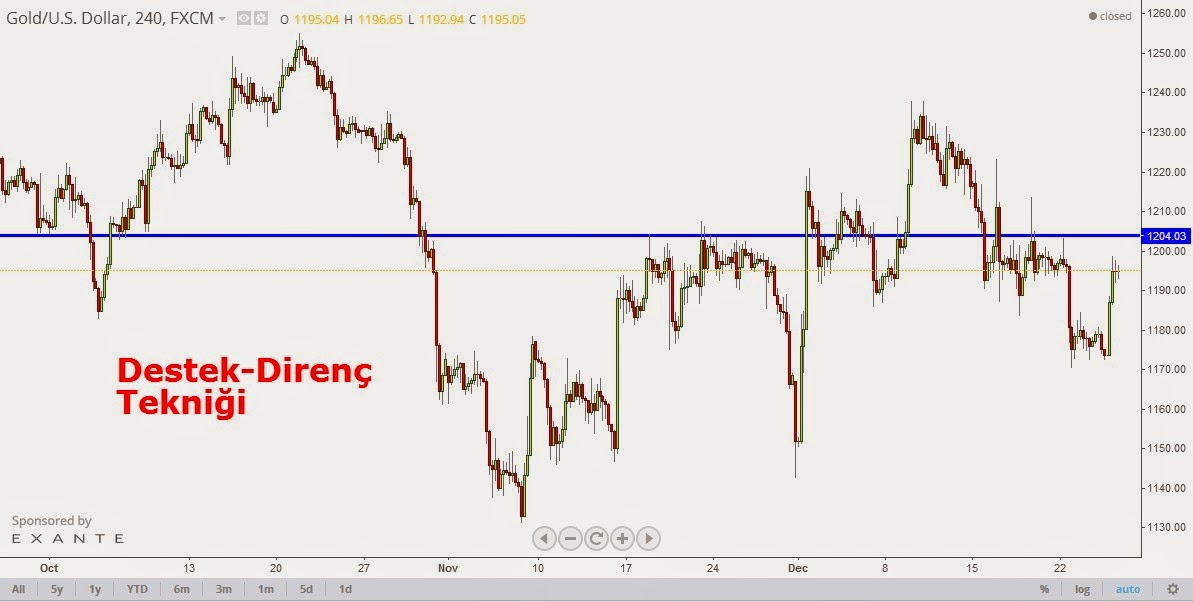 Forex eur usd analiz
