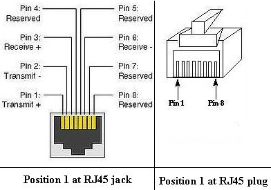 in you need to ethernet rj45 pinout
