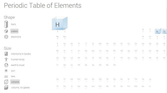 /aprende-quimica-facil-con-tabla-periodica-google